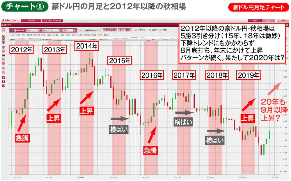 チャート⑤豪ドル円月足チャート 豪ドル円の月足と2012年以降の秋相場