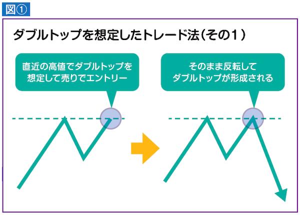 ダブルトップを想定したトレード法(その1)