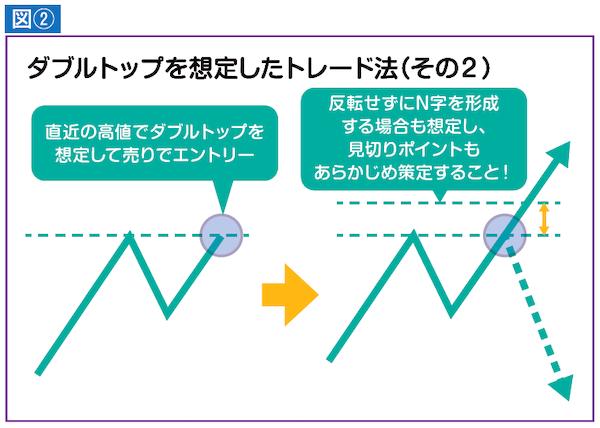 ダブルトップを想定したトレード法(その2)