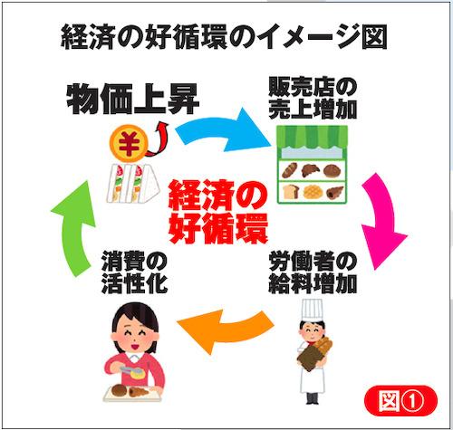 経済の好循環のイメージ図