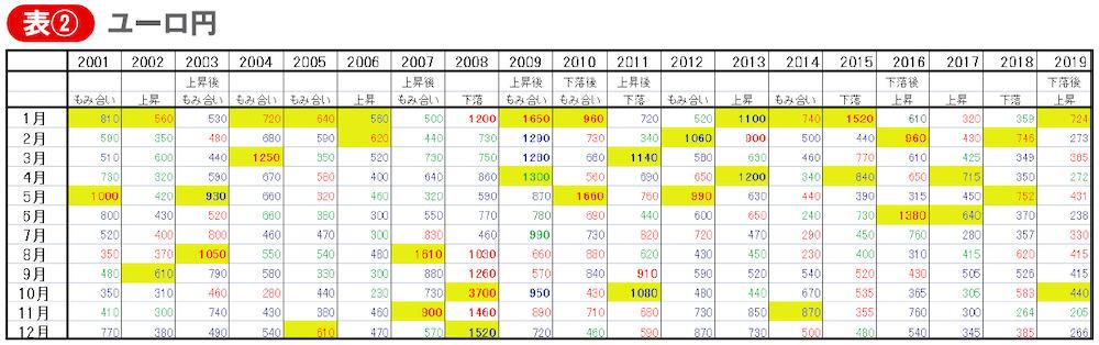 ユーロ円、毎月の値幅と方向性