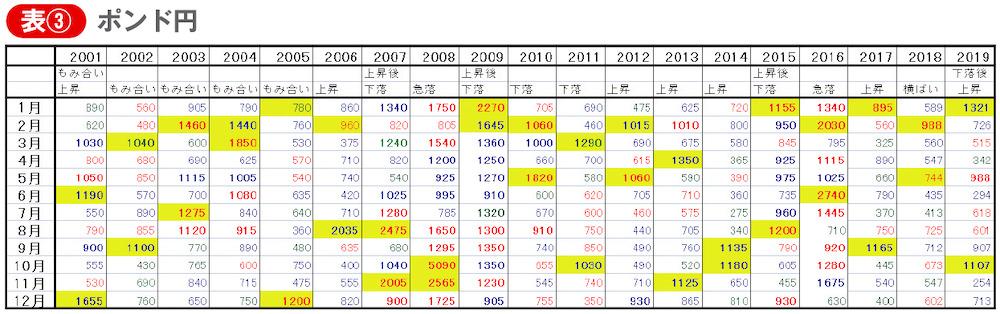 ポンド円、毎月の値幅と方向性