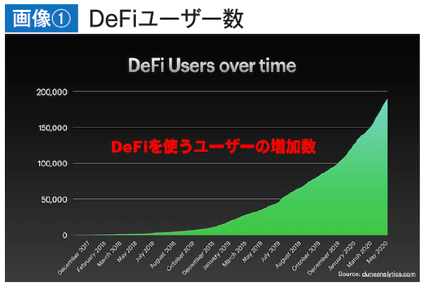 DeFi(Decentralized Finance)