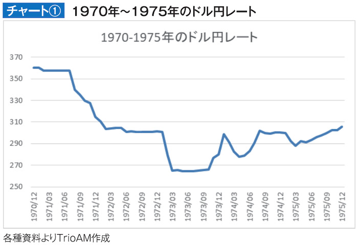 1970年~1975年のドル円レート