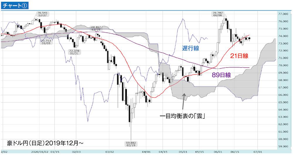 豪ドル円(日足チャート)2019年12月~