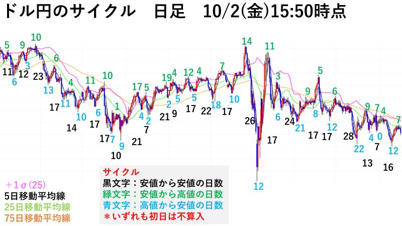 ドル円日足サイクル