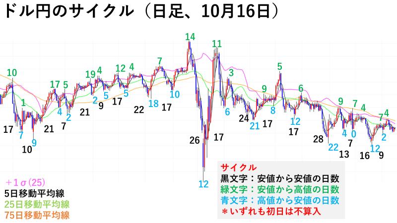 ドル円の分析