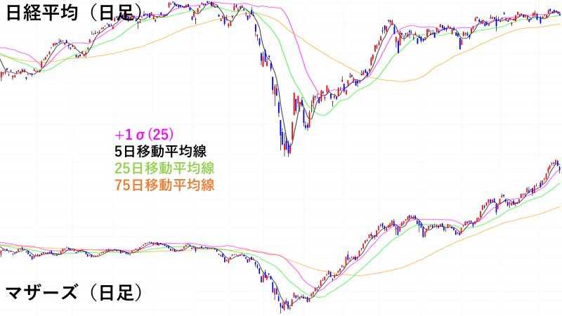 日本の株式市場のドル円への影響