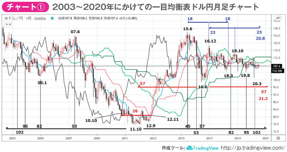 2003〜2020年にかけての一目均衡表ドル円月足チャート