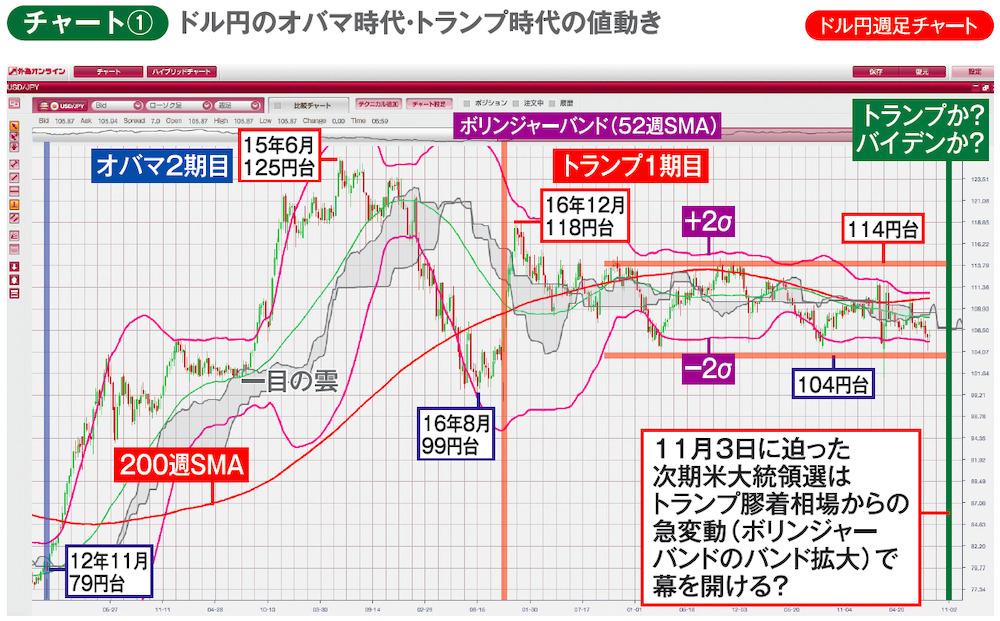 ドル円のオバマ時代・トランプ時代の値動き ドル円週足チャート