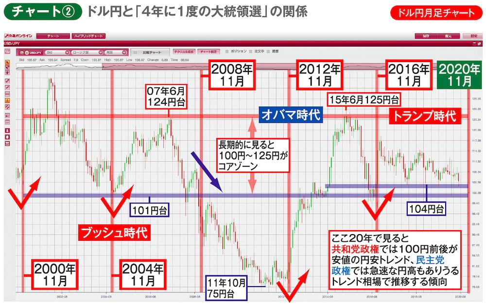 ドル円と「4年に1度の大統領選」の関係 ドル円月足チャート