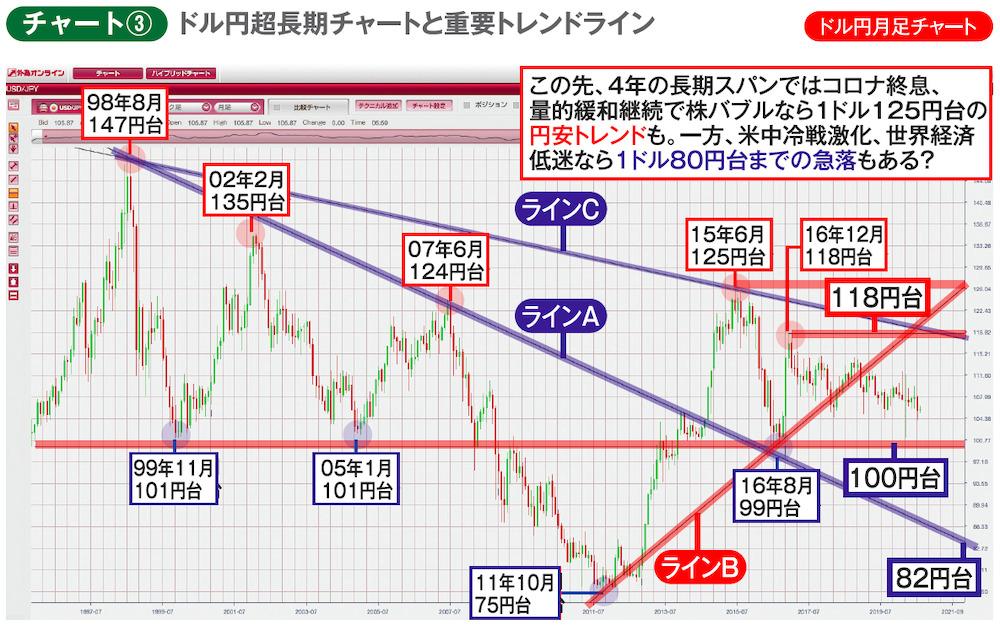 ドル円超長期チャートと重要トレンドライン ドル円月足チャート