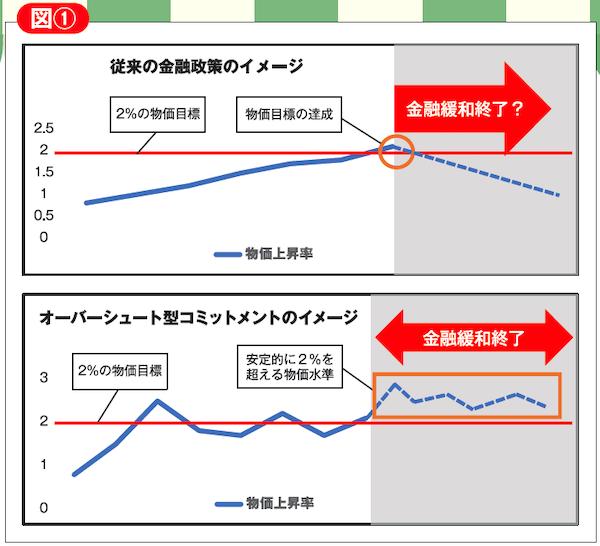 従来の金融政策のイメージ図とオーバーシュート型コミットメントのイメージ図