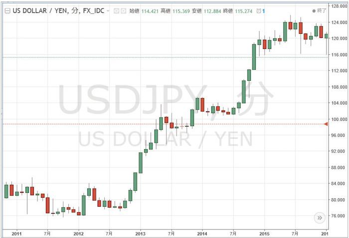 2011年以降の「米ドル/円」月足チャート