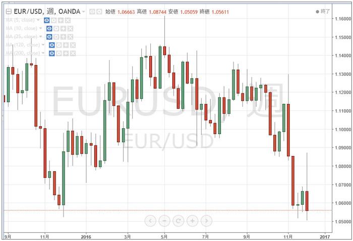 2016年の「ユーロ/米ドル」チャート