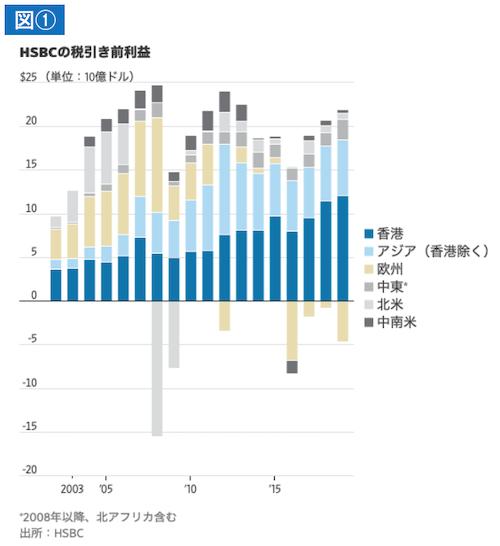 HSBCの税引き前利益