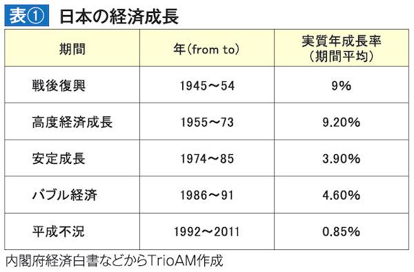 日本の経済成長