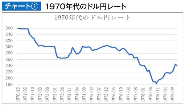 1970年代のドル円レート