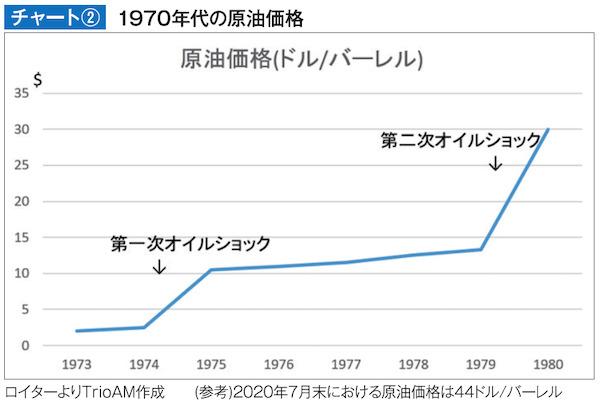 1970年代の原油価格