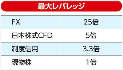 日本株式CFDは最大5倍のレバレッジ