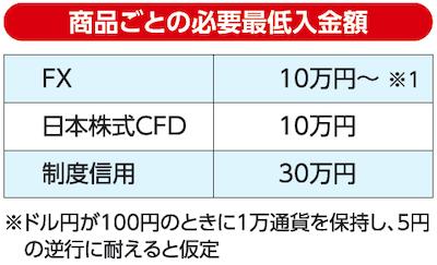 日本株式CFDの場合は10万円からでOK