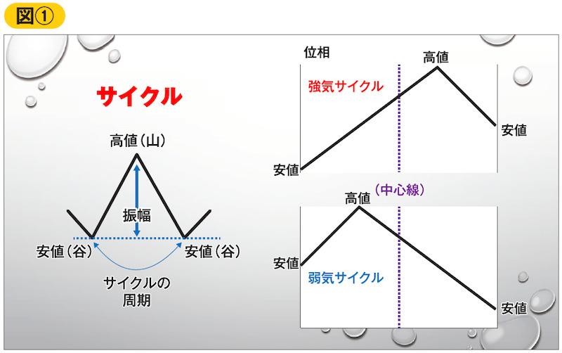 サイクルの定義(振幅、周期、位相)