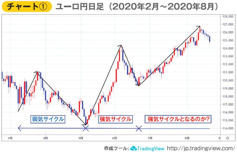 ユーロ円日足チャート(2020年2月〜8月)