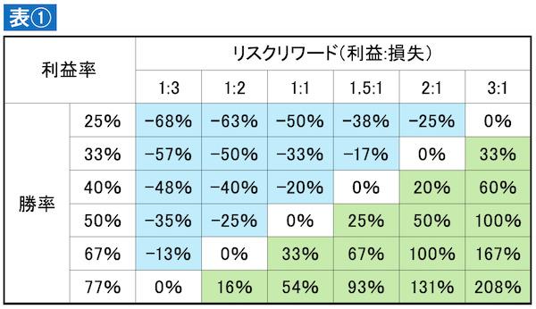 利益率の表(リスクリワード、勝率)