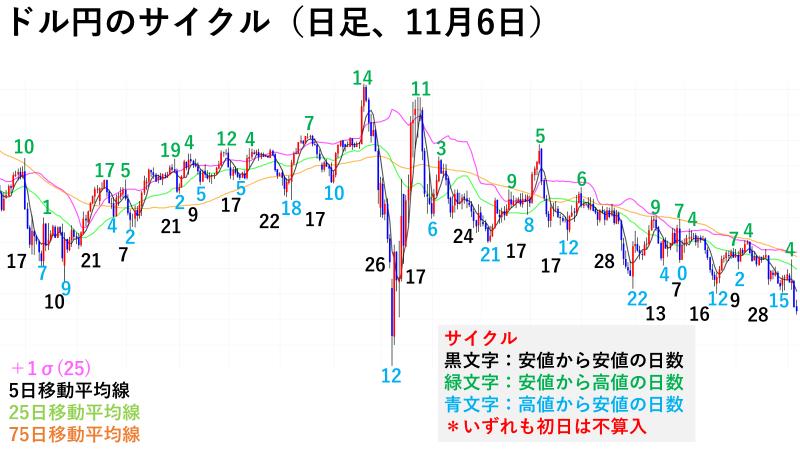 ドル円のサイクル(日足、11月6日)
