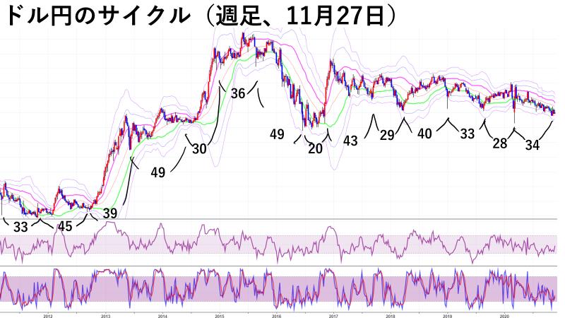 ドル円のサイクル(週足、11月27日)