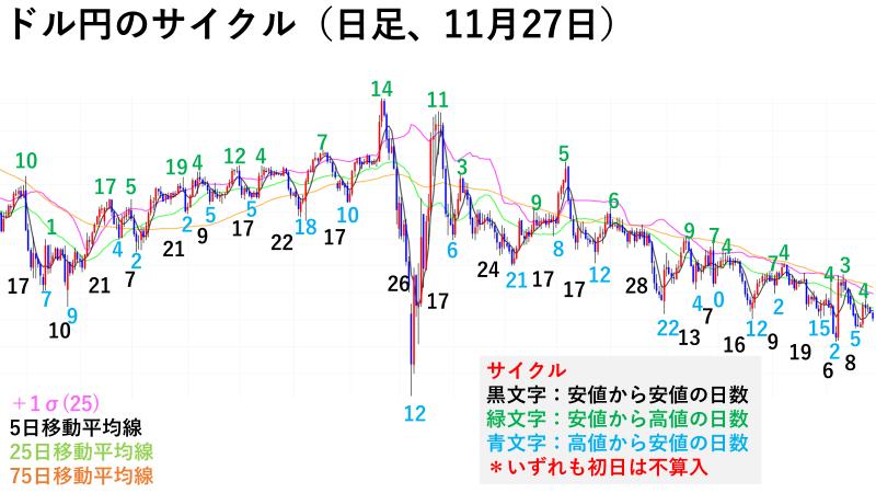 ドル円のサイクル(日足、11月27日)
