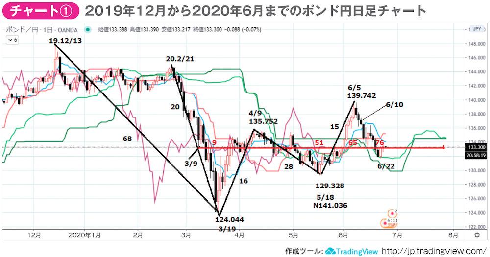 2019年12月から2020年6月までのポンド円日足チャート