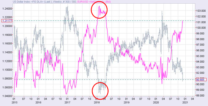 ドルインデックスとユーロドルのチャート