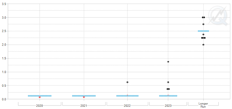 9月FOMCのドットプロットチャート