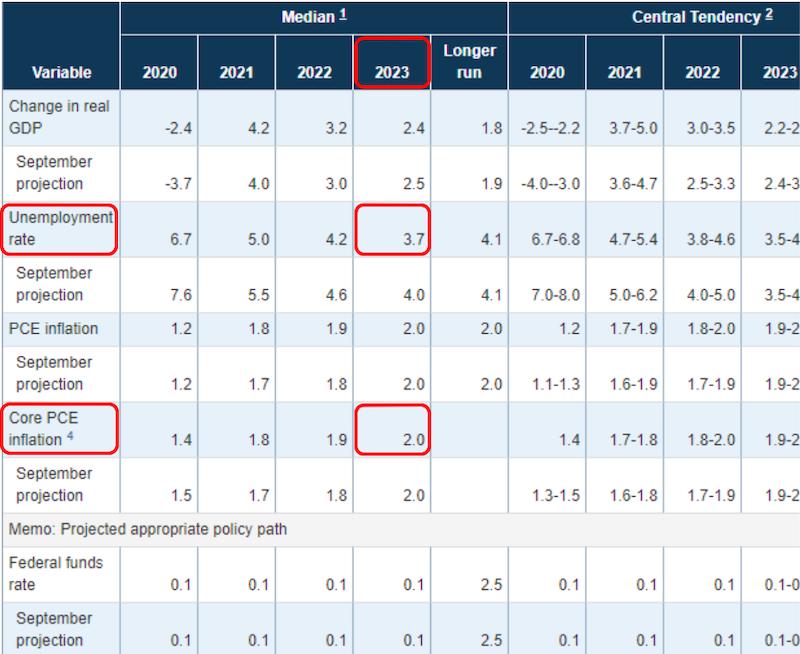 FOMCメンバーの経済予測