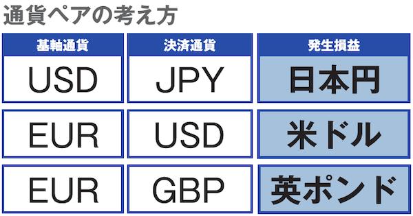 通貨ペアの考え方(基軸通貨、決済通貨、発生損益)