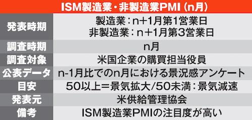 ISM製造業・非製造業PMI(n月)