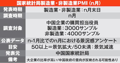 国家統計局製造業・非製造業PMI(n月)
