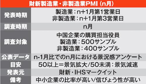 財新製造業・非製造業PMI(n月)