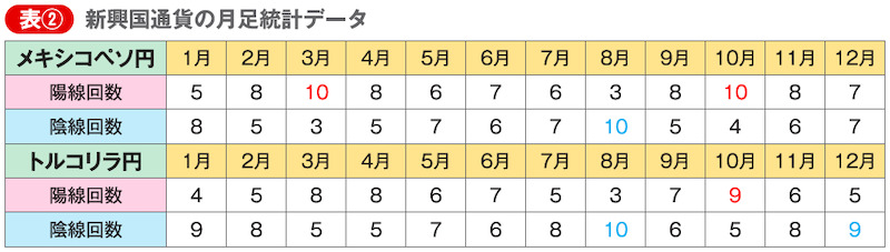 表② 新興国通貨の月足統計データ