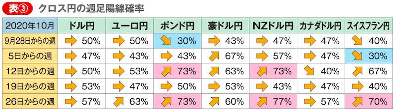 表③ クロス円の週足陽線確率