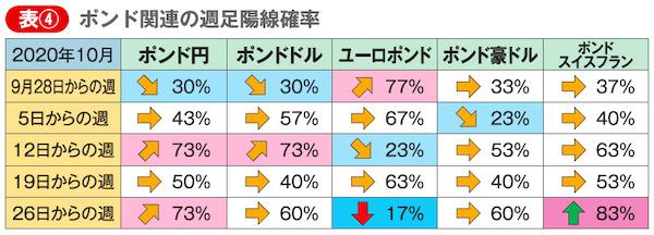 表④ ポンド関連の週足陽線確率