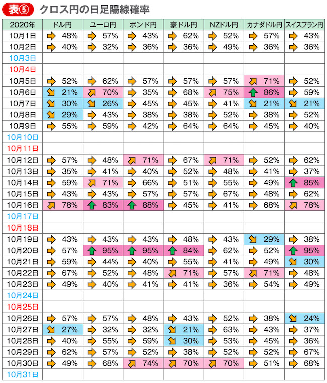 表⑤ クロス円の日足陽線確率