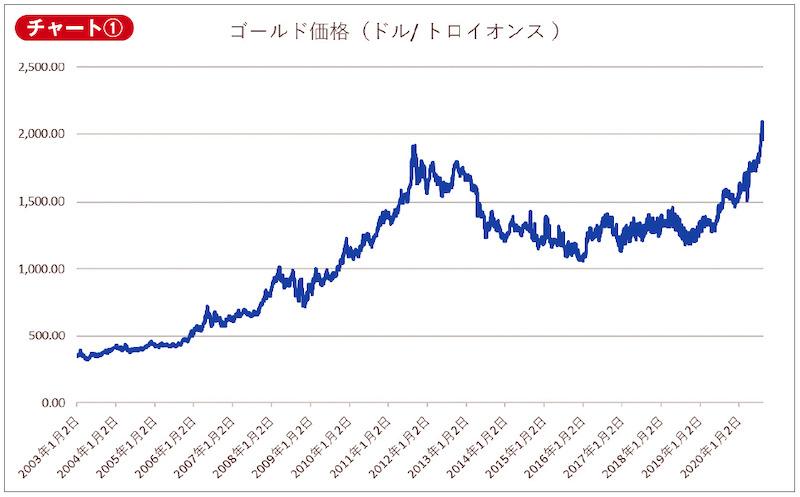 チャート① ゴールド価格(ドル/トロイオンス)