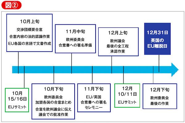 図② 欧州委員会が作成した年内のスケジュール