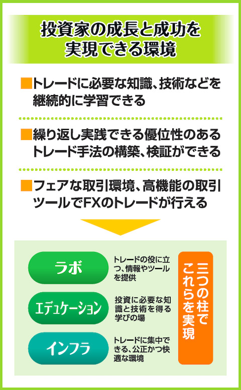 投資家の成長と成功を実現できるオアンダジャパンの環境(ラボ・エデュケーション・インフラ)