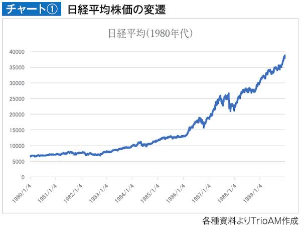 日経平均株価の変遷