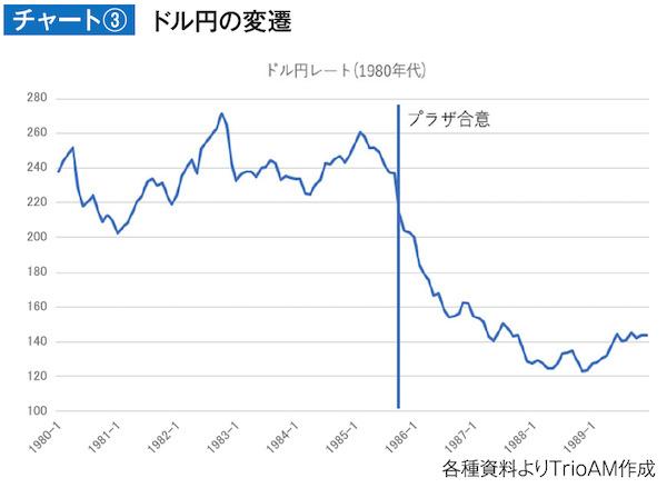 ドル円の変遷