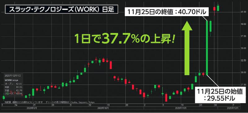 買収報道でスラックの株価が1日で37.7%増!