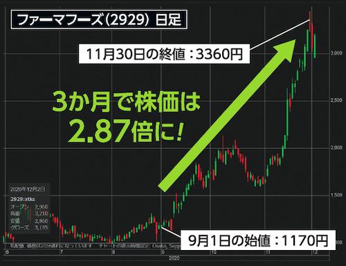 ファーマフーズ(2929)日足チャート